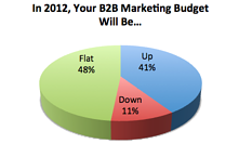 B2B Marketing Budgets for 2012