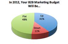 B2B Marketing Budgets for 2012