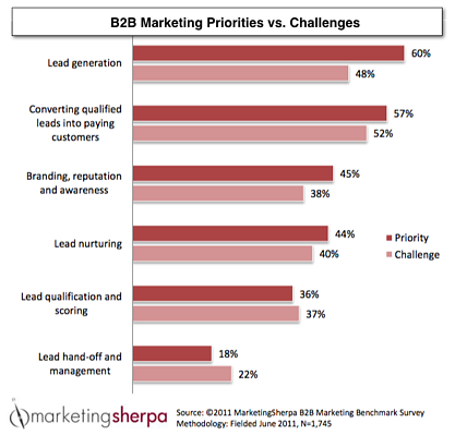 B2B Marketing Priorities vs Challenges MS Txt