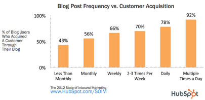 Blog Post Frequency vs Customer Acquisition HubSpot 2012 02 27