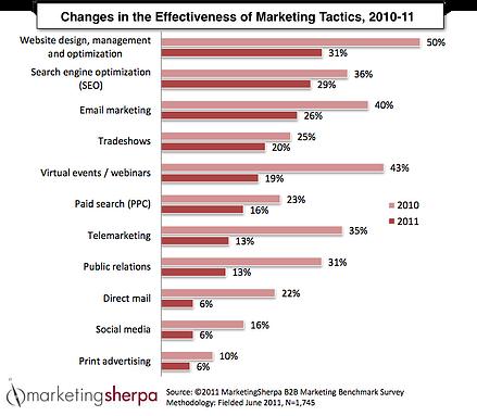 Changes in Effectiveness of Marketing Tactics, 2010-11