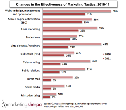Changes in Effectiveness of Marketing Tactics, 2010-11
