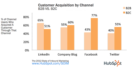 Customer Acquisiton by Channel B2B HubSpot