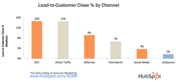 Lead To Customer Close By Channel HubSpot resized 600