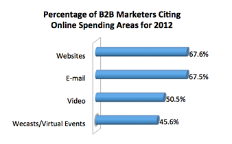 Percentage of B2B Marketers Citing Online Tactics