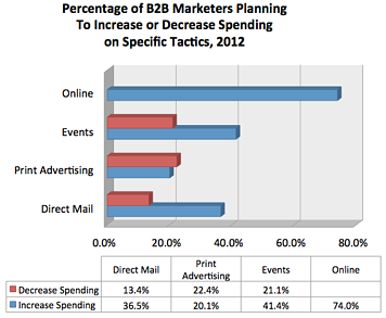 Areas of Decreased vs. Spending for B2B Marketers