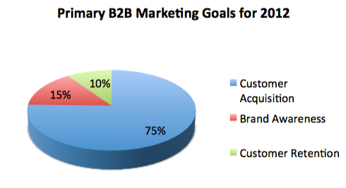 Primary B2B Marketing Goals 2012
