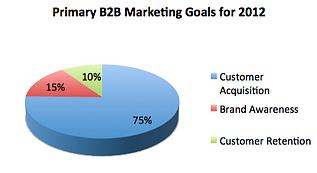 Primary B2B Marketing Goals 2012