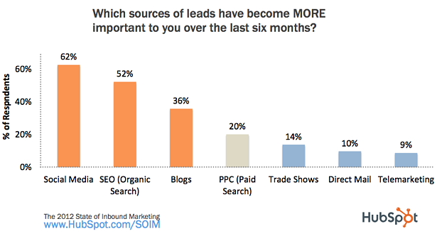 Sources of Leads More Important HubSpot