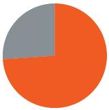 74_Percent_Pie_Chart