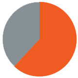 62_Percent_Pie_Chart