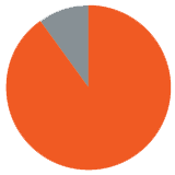 90_Percent_Pie_Graph