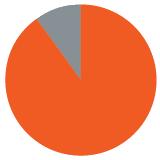 90_Percent_Pie_Graph