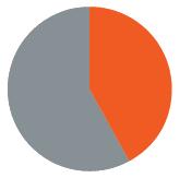 42_percent_pie_chart